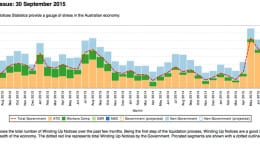 ATO wind-ups near record in September